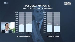 Nova pesquisa mostra avaliação do governo Jair Bolsonaro