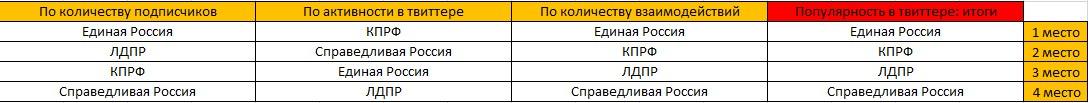 Самая популярная политическая партия РФ в твиттере