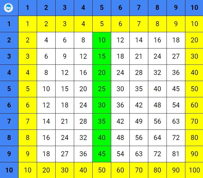 таблица умножения как выучить легко и быстро