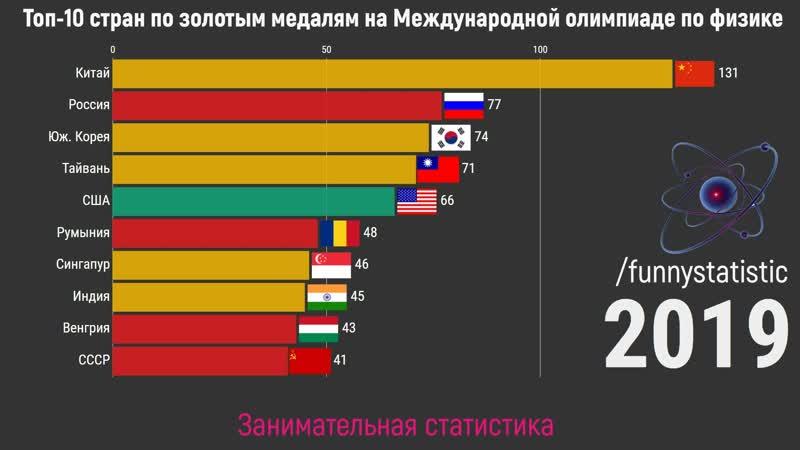 Топ 10 стран по золотым медалям на Международной олимпиаде по физике 1967 2019