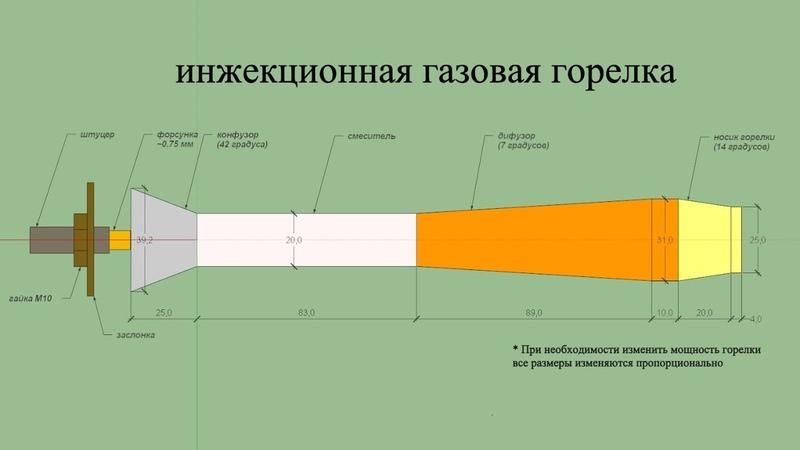 Инжекционная газовая горелка для горна