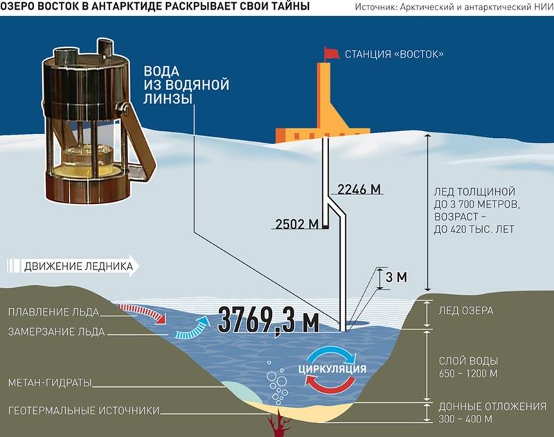 Что находится подо льдами Антарктиды, изображение №13