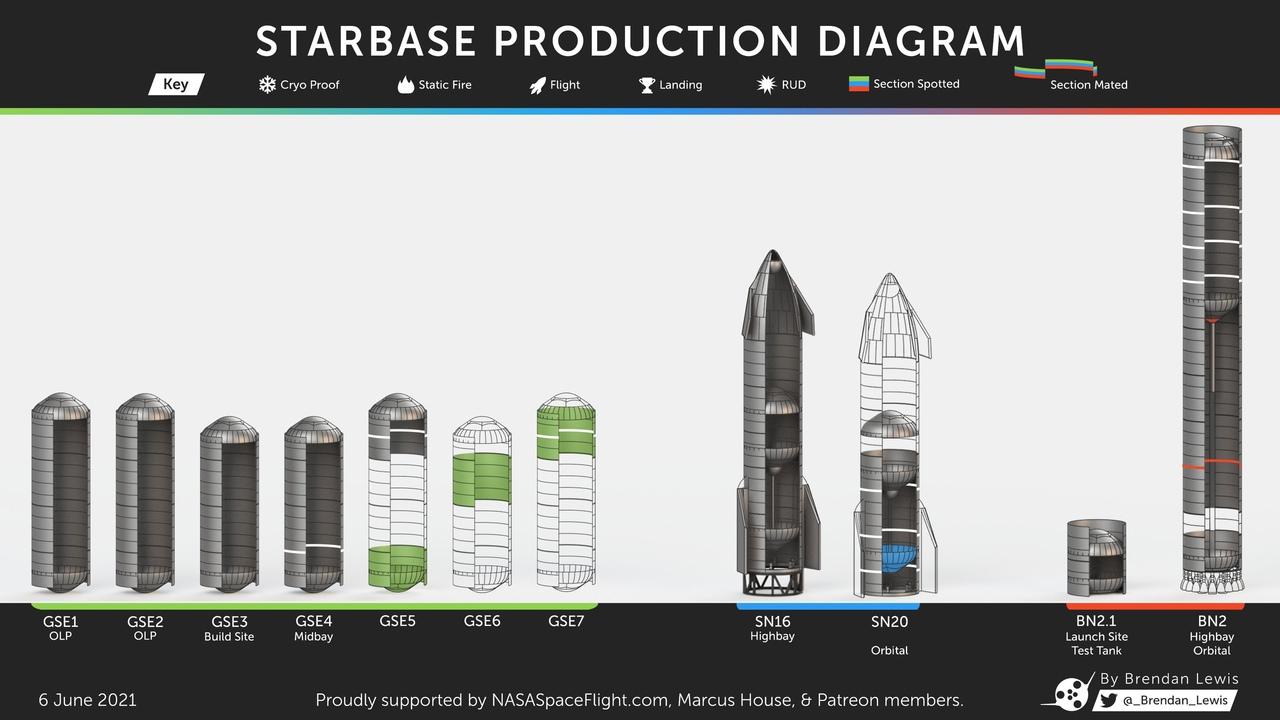 Прогресс сборки прототипов (слева - сборка топливных резервуаров заправочной инфраструктуры)